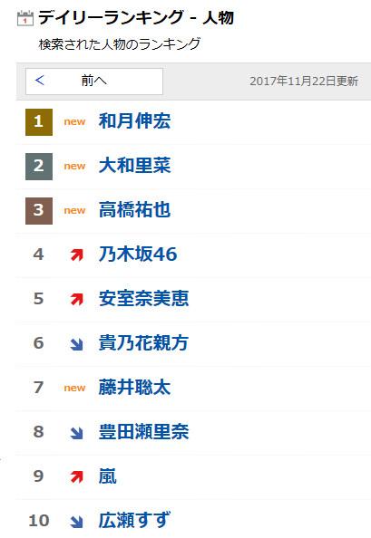 Yahoo!検索データ 2017年11月22日デイリーランキング 人物 2位 大和里菜
