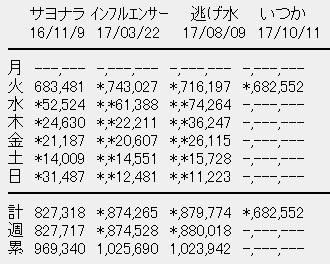 乃木坂46 19thシングル「いつかできるから今日できる」初日売上
