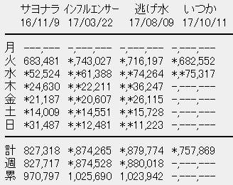 乃木坂46 19thシングル「いつかできるから今日できる」2日目売上