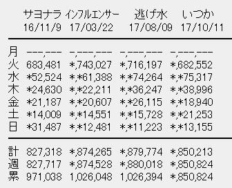 乃木坂46 19thシングル「いつかできるから今日できる」初週売上は85.1万枚2