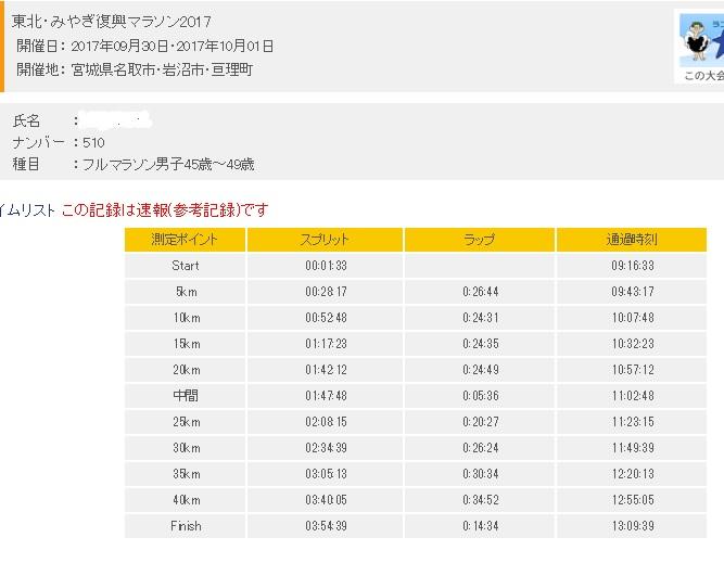 東北みやぎ復興マラソン記録