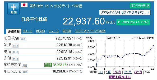 171107日経平均