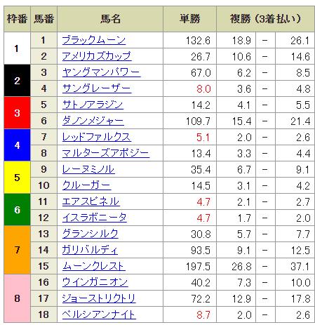【競馬予想】第34回マイルチャンピオンシップ(G1)