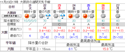 大阪マラソン天気