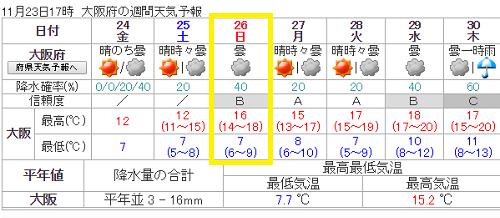 大阪マラソン天気2