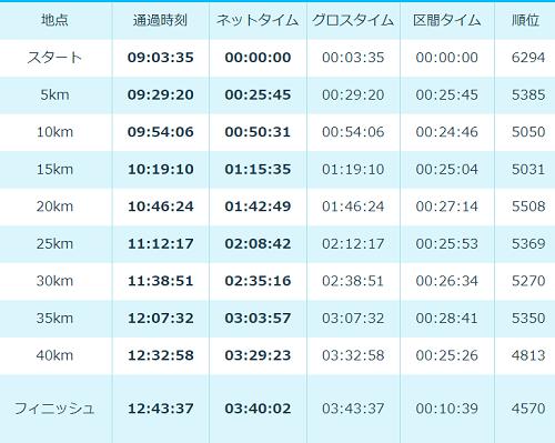 大阪マラソン2017-1
