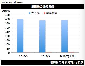 20170510石光商事決算グラフ