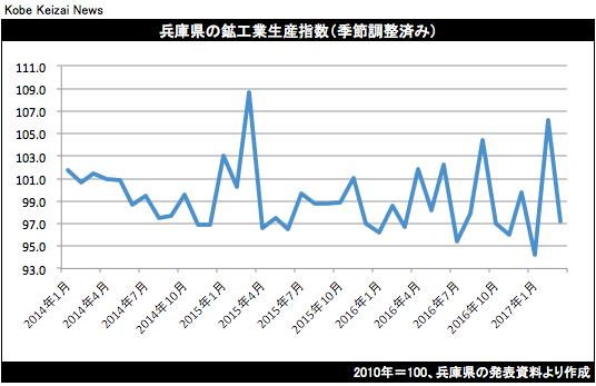 20170522兵庫県鉱工業生産グラフ