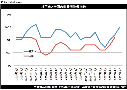 20170526神戸市消費者物価指数