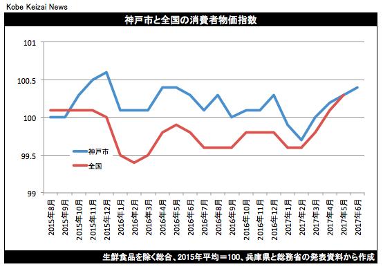 20170630神戸市の消費者物価指数
