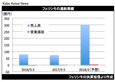 20170707フェリシモ決算グラフ
