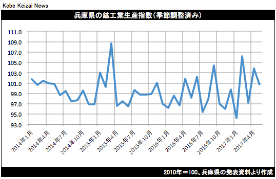 20170720兵庫県鉱工業生産グラフ