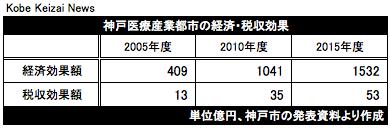 20170721神戸医療産業都市の経済効果