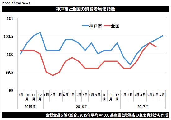 20170728消費者物価指数グラフ