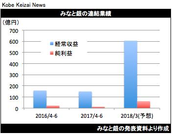 20170728みなと銀決算グラフ