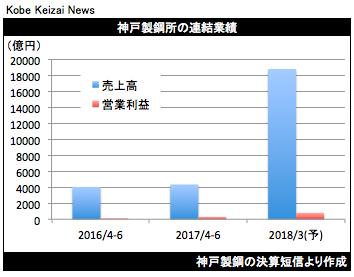 20170728神戸製鋼決算グラフ