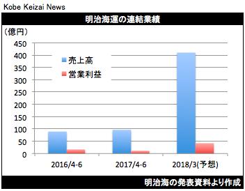 20170729明治海決算グラフ
