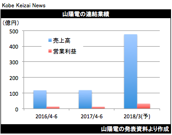 20170805山陽電決算グラフ