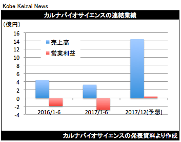 20170807カルナバイオ決算グラフ