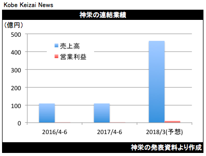 20170814神栄決算グラフ