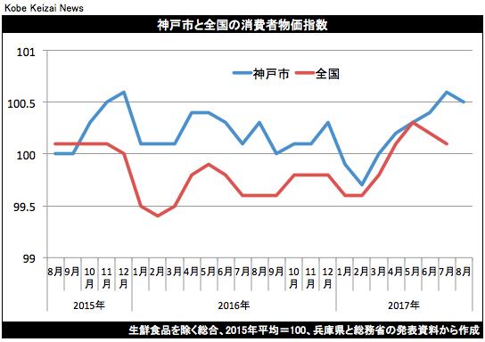 20170825神戸市消費者物価指数グラフ