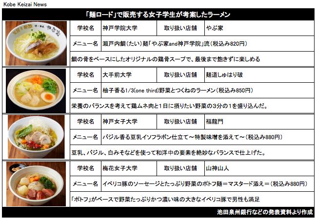 20170826麺ロード女子学生考案メニュー