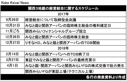 20170926関西3地銀スケジュール