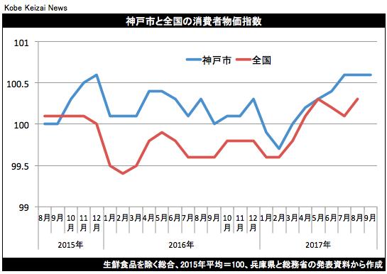 20170929消費者物価グラフ