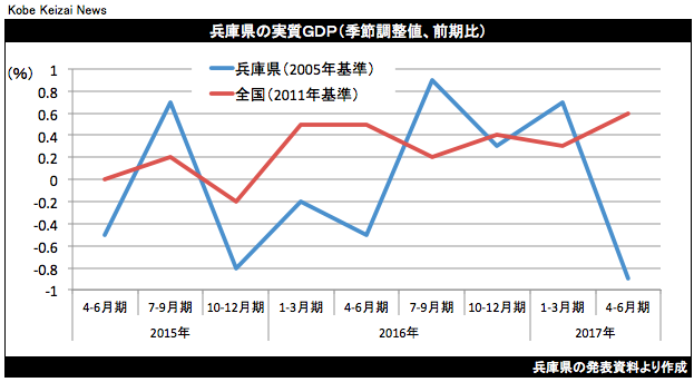20170929兵庫県GDPグラフ