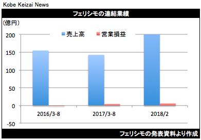 20171006フェリシモ決算グラフ