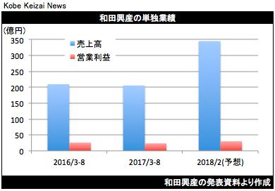 20171008和田興産決算グラフ