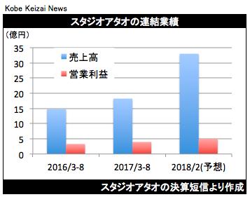 20171011スタジオアタオ決算グラフ