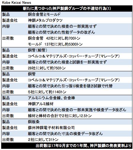 20171013神戸製鋼新たな不正(2)