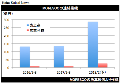 20171013MORESCO決算グラフ