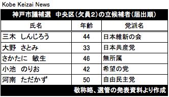 20171014中央区補選立候補者