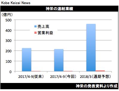 20171020神栄業績修正グラフ
