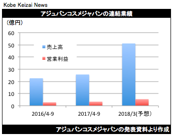 20171020アジュバン決算グラフ