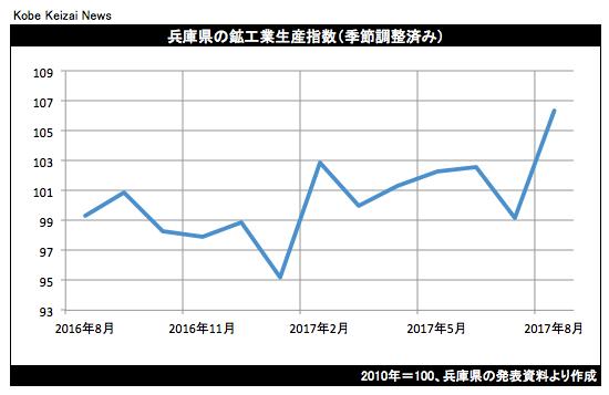 20171020兵庫県鉱工業生産グラフ