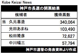 20171023神戸市長選の開票結果