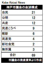 20171023神戸市議会の会派構成
