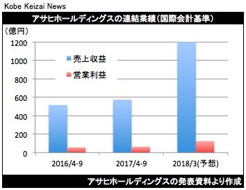 20171026アサヒHD決算グラフ