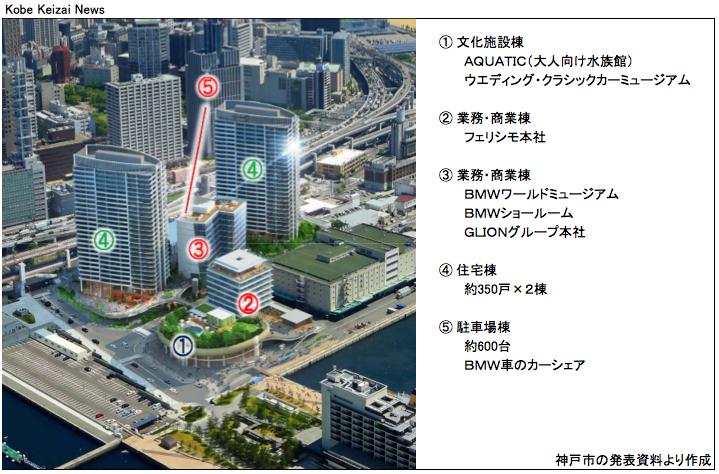 20171026新港第1突堤基部の再開発計画