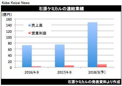 20171027石原ケミカル決算グラフ