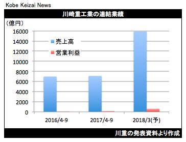 20171027川重決算グラフ