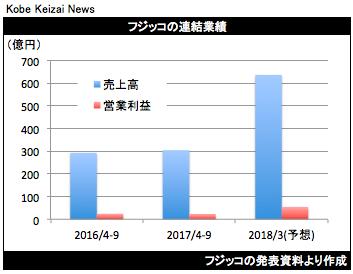 20171030フジッコ決算グラフ