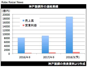20171030神戸鋼決算グラフ