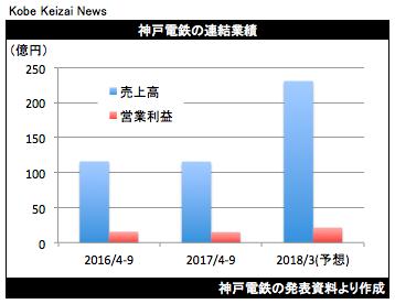 20171031神戸電鉄決算グラフ