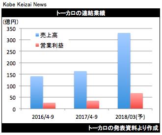20171031トーカロ決算グラフ