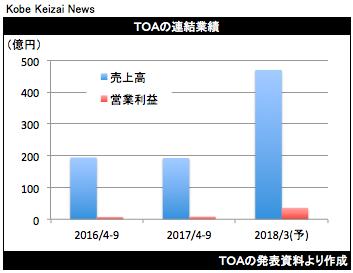 20171103TOA決算グラフ