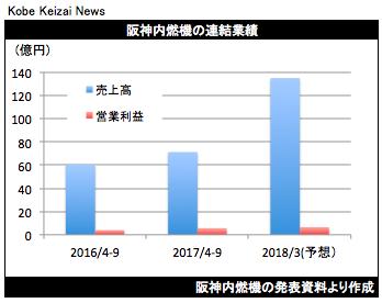 20171106阪神内燃機決算グラフ